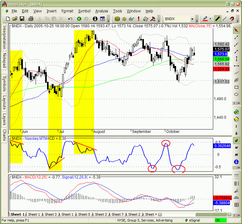Technical Analysis Using Multiple Timeframes Pdf