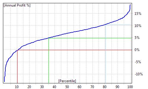 Trading system monte carlo analysis