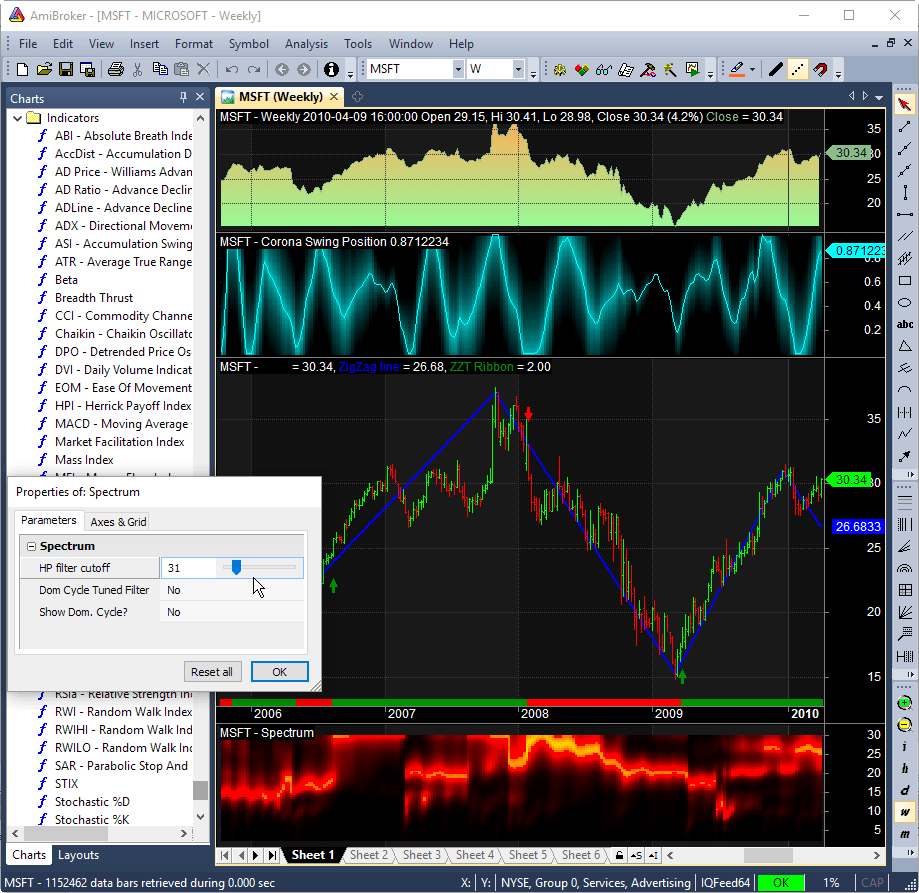 Amibroker Technical Analysis Software Charting