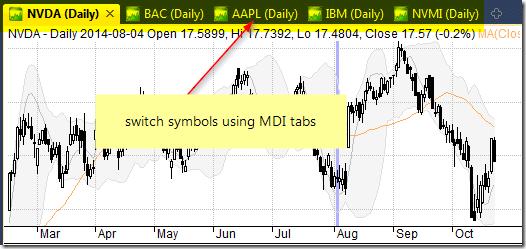 MDI Charts