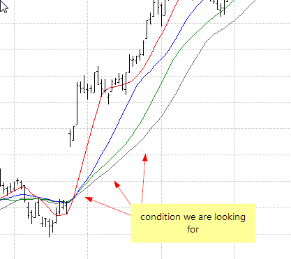 Multiple Moving averages