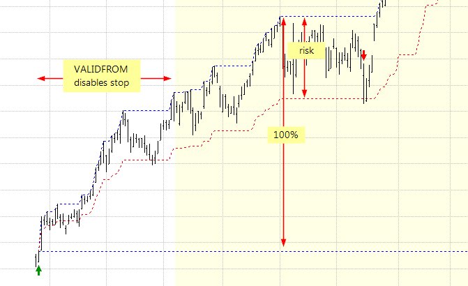 Risk-mode trailing stop